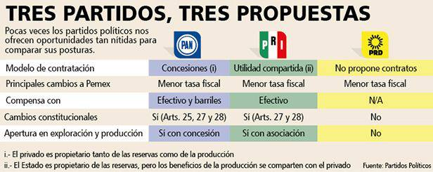 propuestas reforma energetica