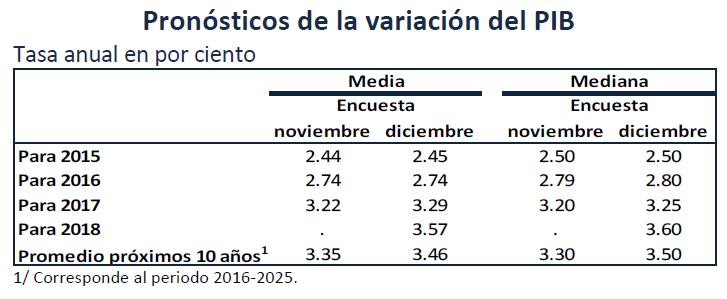 proyeccion pib mexico 2015-2018