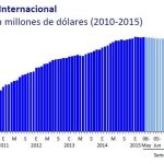 ¿A cuánto llegan las reservas internacionales de México?
