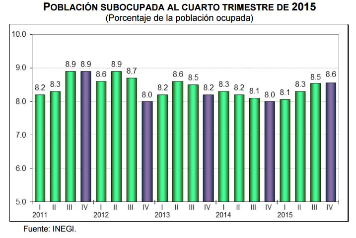 subocupacion cuarto trimestre 2015