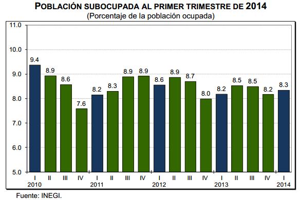 subocupacion primer trimestre 2014