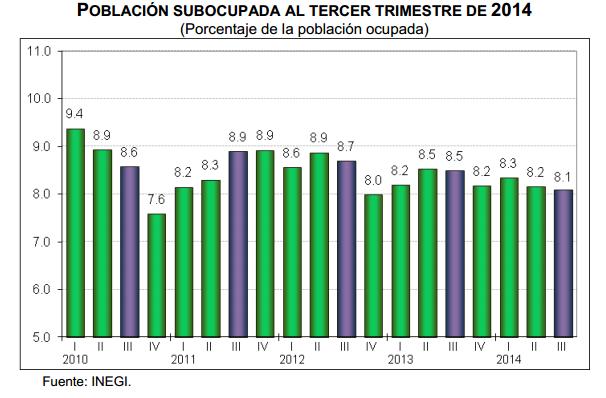 subocupacion tercer trimestre 2014