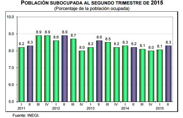 subocupada desocupación segundo trimestre 2015