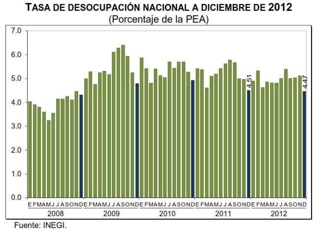 tasa de desempleo diciembre 2012