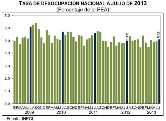tasa de desempleo julio 2013