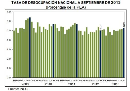 tasa de desempleo mexico septiembre 2013