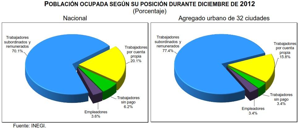 tasa de desocupacion diciembre 2012