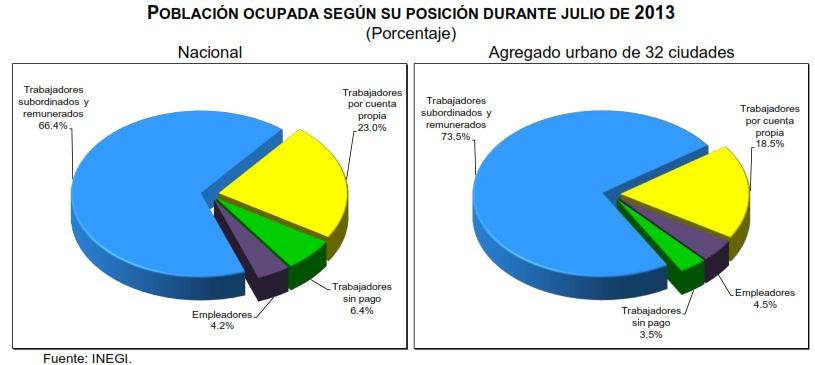 tasa de desocupacion julio 2013