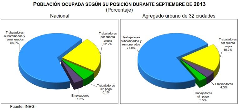 tasa de desocupacion mexico septiembre 2013