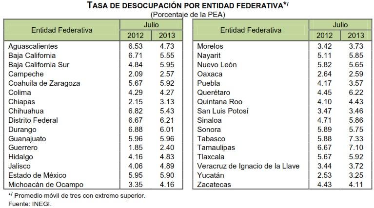tasa de desocupacion por entidad federativa julio 2013