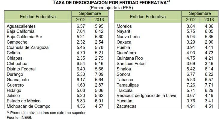tasa de desocupacion por entidad septiembre 2013