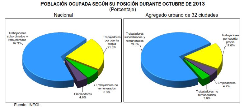 tasa de desoupación octubre 2013