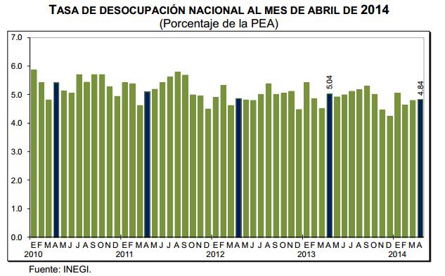 tasa desempleo abril 2014