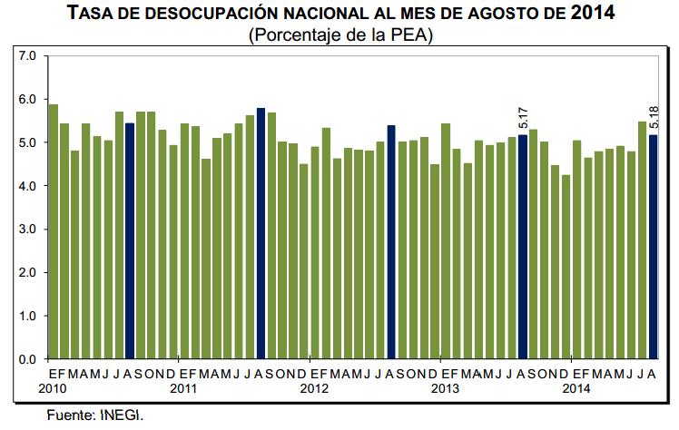 tasa desempleo agosto 2014