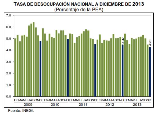 tasa desempleo diciembre 2013 mexico