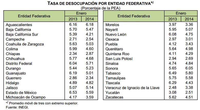 tasa desempleo enero 2014