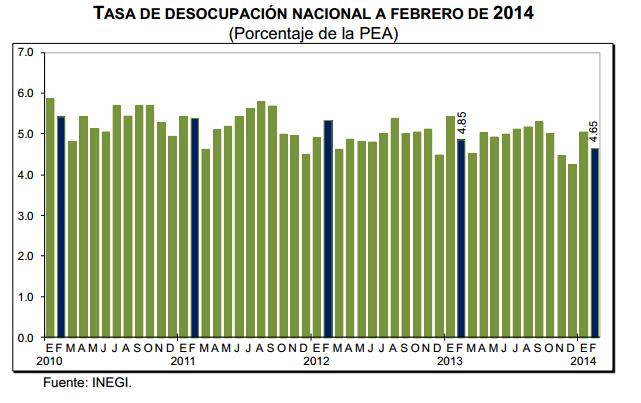 tasa desempleo febrero 2014