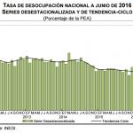 El desempleo México: 3.9% en Junio 2016