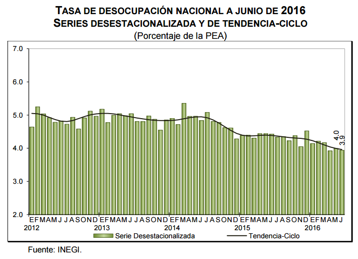 tasa desempleo junio 2016