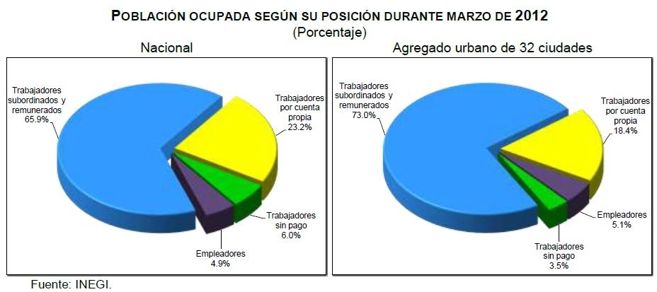 tasa desempleo marzo 2012