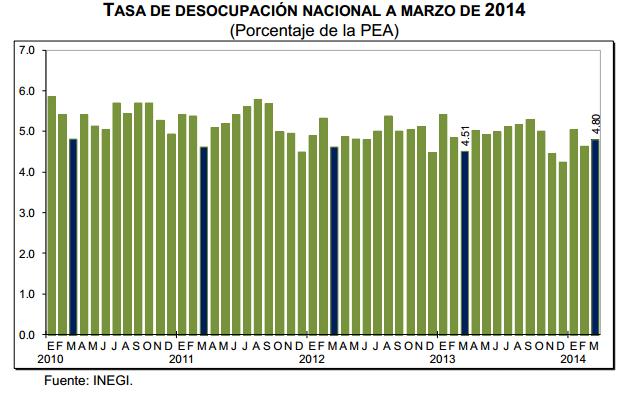 tasa desempleo marzo 2014