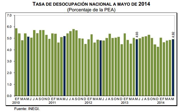 tasa desempleo mayo 2014 mexico