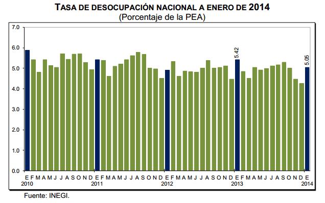 tasa desempleo mexico 2014