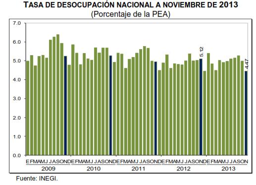 tasa desempleo noviembre 2013