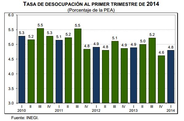 tasa desempleo primer trimestre 2014