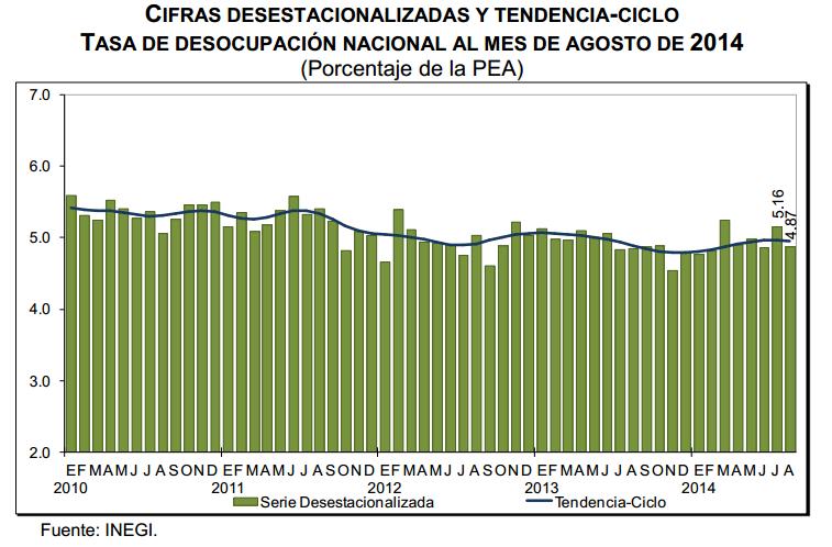 tasa desocupacion agosto 2014