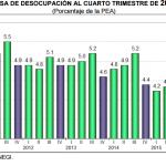 El desempleo México: 4.2% en el Cuarto Trimestre 2015