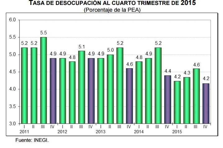tasa desocupacion cuarto trimestre 2015