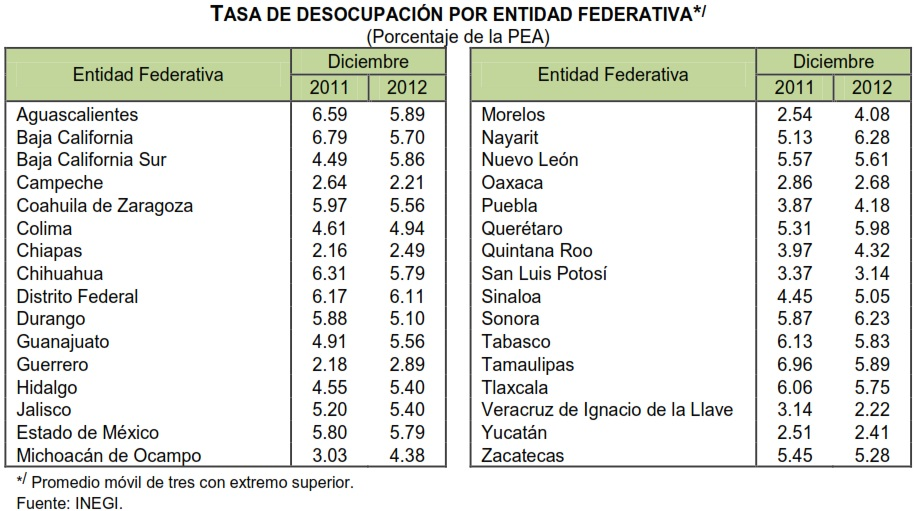 tasa desocupacion diciembre 2012