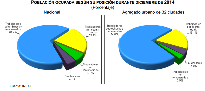 tasa desocupacion diciembre 2014