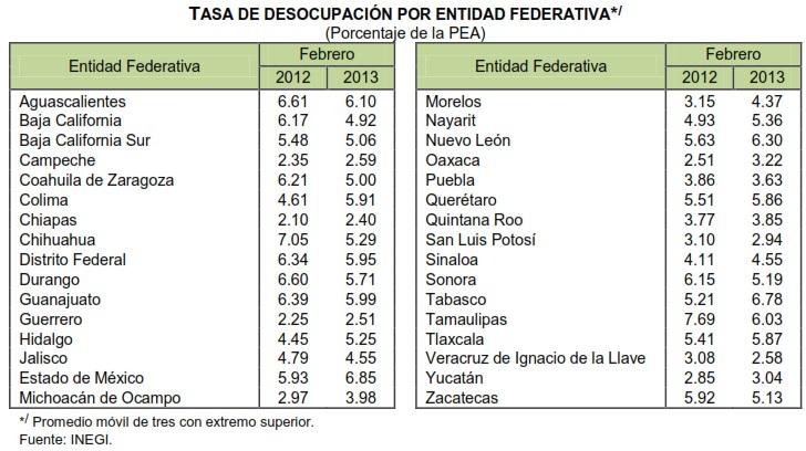tasa desocupacion febrero mexico 2013