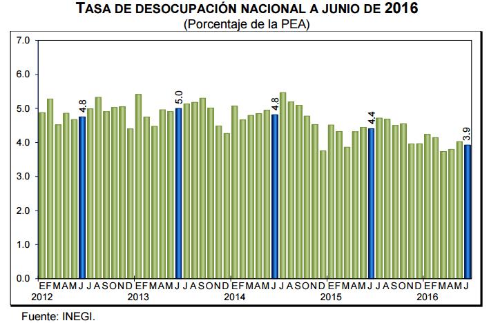 tasa desocupacion junio 2016