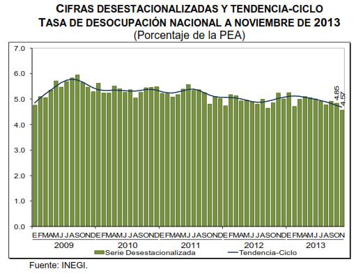 tasa desocupacion noviembre 2013