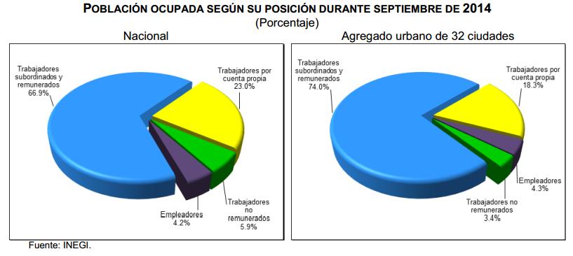 tasa desocupacion septiembre 2014