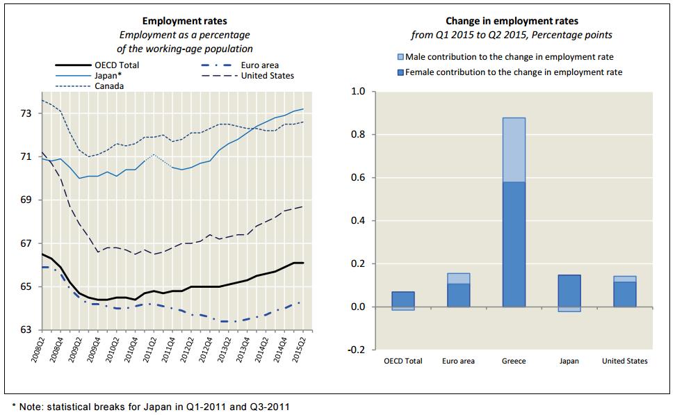 tasa empleo ocde segundo trimestre 2015