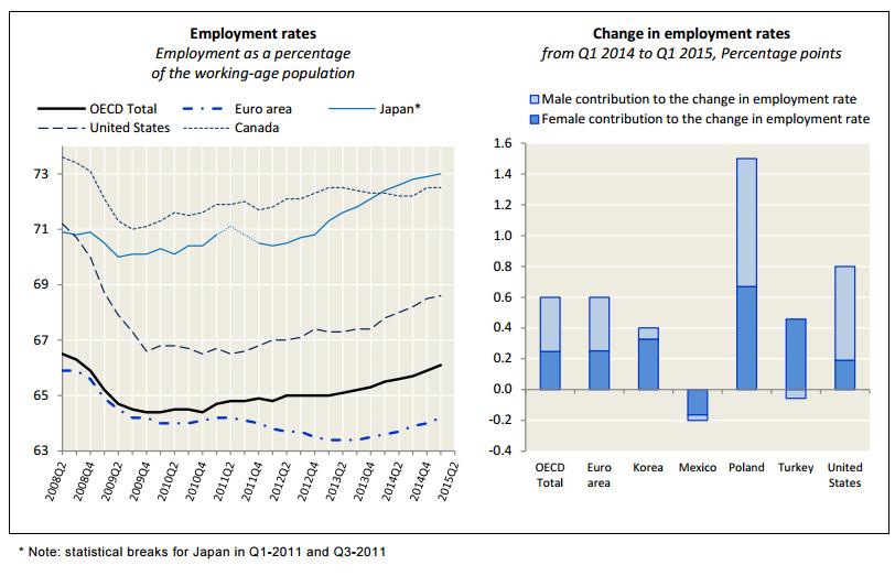 tasa empleo primer cuatrimestre 2015 ocde