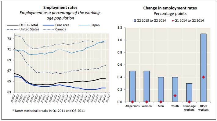 tasa empleo segundo trimestre 2014