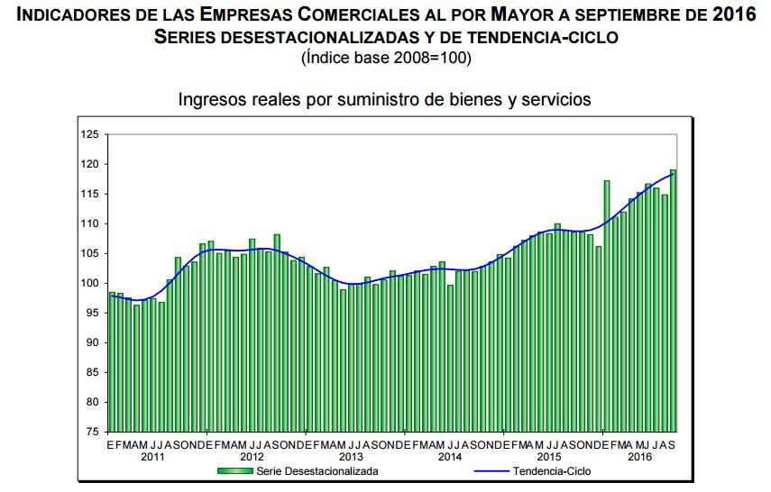 ventas-mayoristas-septiembre-2016