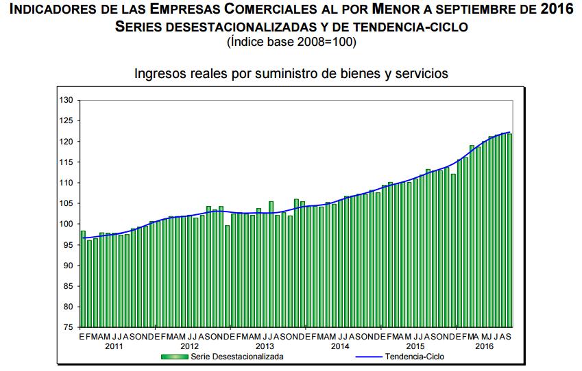 ventas-minoristas-septiembre-2016